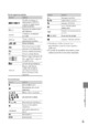 Mode d'emploi Sony HDR-XR100E Camescope - Page 189