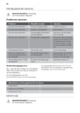 Mode d'emploi ATAG OX6411LL Four - Page 22