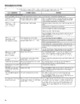 Mode d'emploi Maytag MHW4100DW Maxima Lave-Linge - Page 16